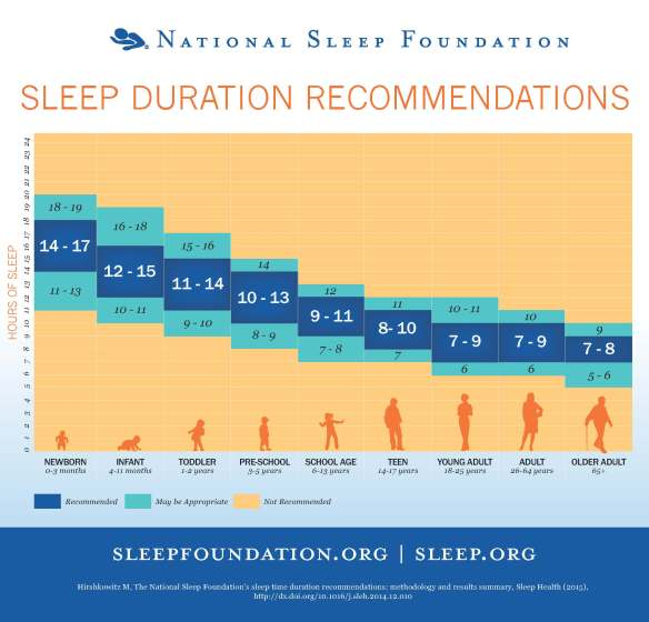 sleeptimerecommendations_chart_final