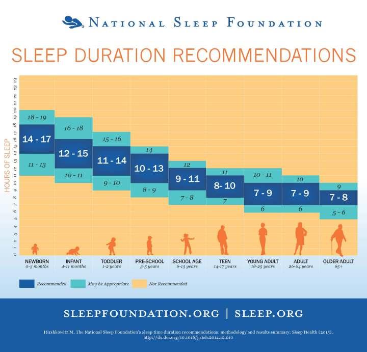 sleeptimerecommendations_chart_final